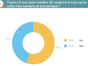 Sondage sur les pratiques Lean post crise : 55% estiment que ca va changer la manière de faire du Lean