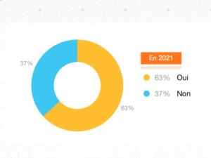 Baromètre Lean 2021 : 63 % estiment que les pratiques Lean vont changer