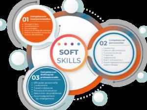 Nouvelle offre Soft Skills